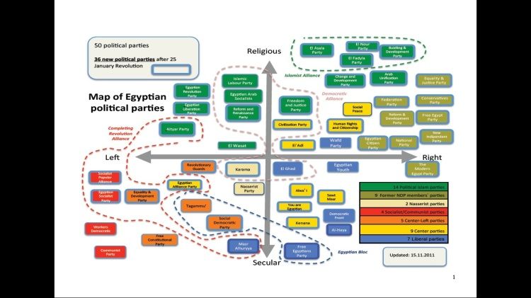Map of Egyptian parties